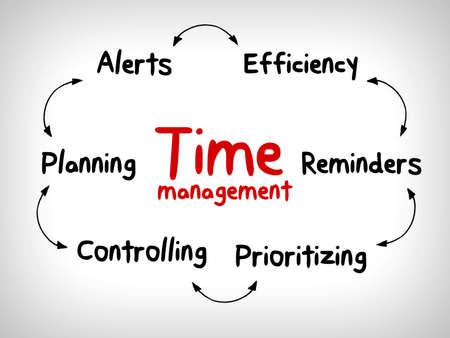 Foto de Time management business strategy in mind map - Imagen libre de derechos