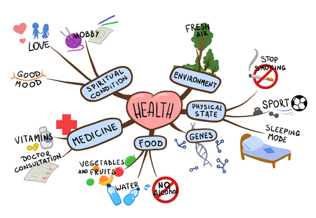 Illustrazione per Mind map on the topic of health and healthy lifestyle. Mental map vector illustration, isolated on white background. - Immagini Royalty Free