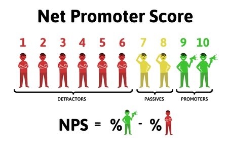 Ilustración de The formula for calculating NPS. Net promoter score, education infographics vector illustration, isolated on white background. - Imagen libre de derechos