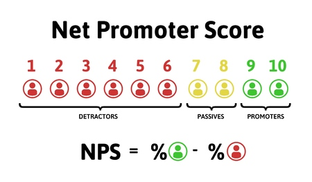 Ilustración de The formula for calculating NPS. Net Promoter Score, education infographics. Vector illustration, isolated on white background. - Imagen libre de derechos