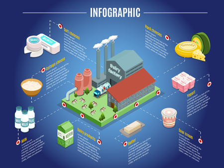 Ilustración de Isometric dairy factory infographic concept with plant cheese yogurt sour cream butter and other milk products isolated vector illustration - Imagen libre de derechos