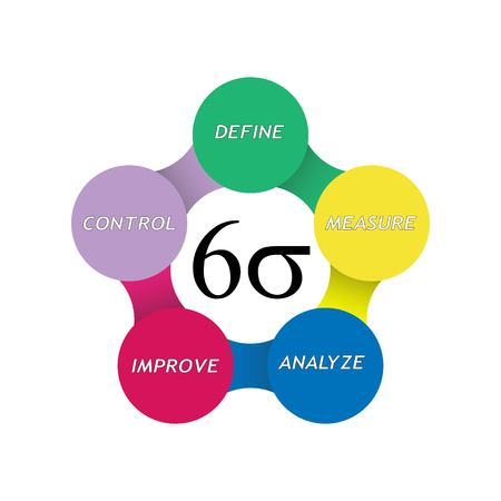 Illustration pour Vector illustration of Six Sigma cycle for business productivity concept tools - image libre de droit