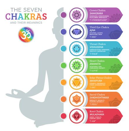 Foto de The Seven Chakras and their meanings - Imagen libre de derechos