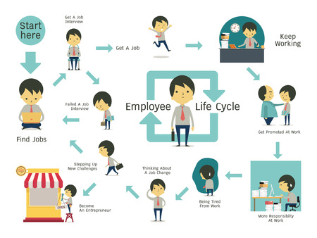 Illustration for Infographics illustration of employee life cycle. Simple character of businessman with flat design. - Royalty Free Image