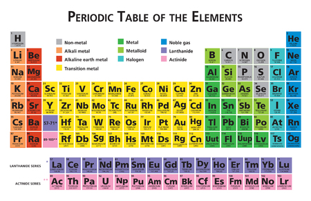 Ilustración de Mendeleev Periodic table of the chemical elements illustration vector multicolor 118 elements - Imagen libre de derechos