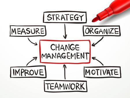 Illustration pour change management flow chart with red marker on white paper - image libre de droit