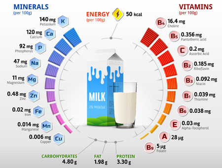 Illustration pour Vitamins and minerals of cow milk. Infographics about nutrients in milk with two percent fat. Qualitative vector illustration about milk, vitamins, dairy, health food, nutrients, diet, etc - image libre de droit