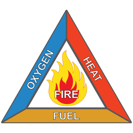 Illustration pour Icons and flammable signaling, fire triangle, oxygen, heat and fuel. Ideal for security and institutional materials - image libre de droit