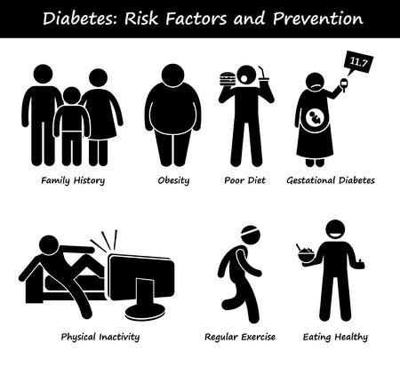 Illustrazione per Diabetes Mellitus Diabetic High Blood Sugar Risk Factors and Prevention Stick Figure Pictogram Icons - Immagini Royalty Free