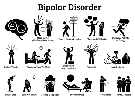 Illustrazione per Bipolar mental disorder icons. Illustrations show signs and symptoms of bipolar disorder on mania and depression behaviors. He has mood swings and needs psychotherapy, medications, and family support. - Immagini Royalty Free
