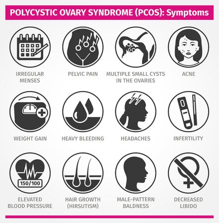 Illustration pour Polycystic Ovary Syndrome PCOS Symptoms. Vector Set of icons - image libre de droit
