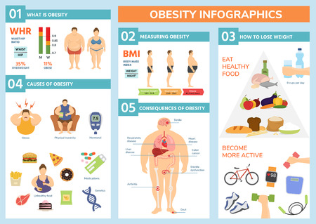 Ilustración de Obesity weight loss and fat people health problems infographic healthy elements exercise for good health with food vector illustration. - Imagen libre de derechos
