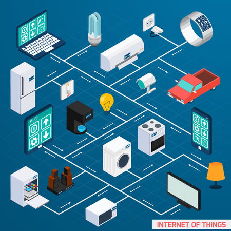 Ilustración de Iot internet of things household control comfort and security isometric flowchart icon design banner abstract vector illustration - Imagen libre de derechos
