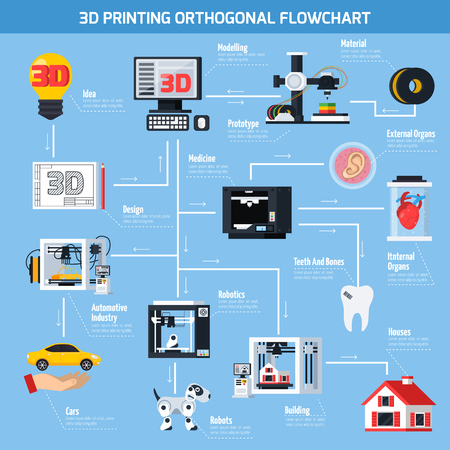 Illustrazione per Flowchart application of 3D printing technologies in medicine construction robotics automotive industry flat vector illustration - Immagini Royalty Free