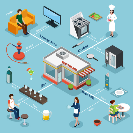 Illustration pour Restaurant facilities equipment and service isometric flowchart with kitchen bar and lounge area background poster vector illustration - image libre de droit