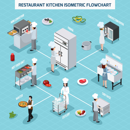 Illustration pour Professional restaurant kitchen equipment isometric flowchart with convection oven grill hot food unit and waiter vector illustration - image libre de droit