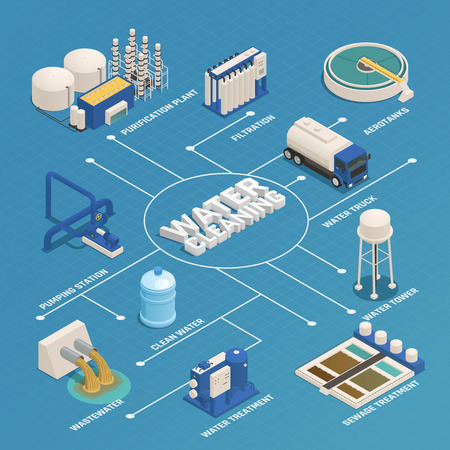 Ilustración de Water purification technology isometric flowchart with wastewater cleaning sewage treatment filtration and pumping station vector illustration - Imagen libre de derechos