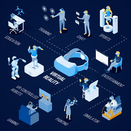 Illustration pour Virtual reality technology for painting, sport, gaming, education and chat isometric flowchart on dark background vector illustration - image libre de droit