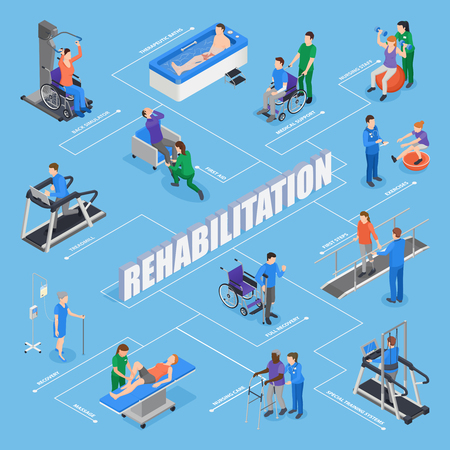 Illustration pour Physiotherapy rehabilitation facility treatments isometric flowchart with nursing staff training equipment exercises therapeutic procedures recovery  vector illustration - image libre de droit