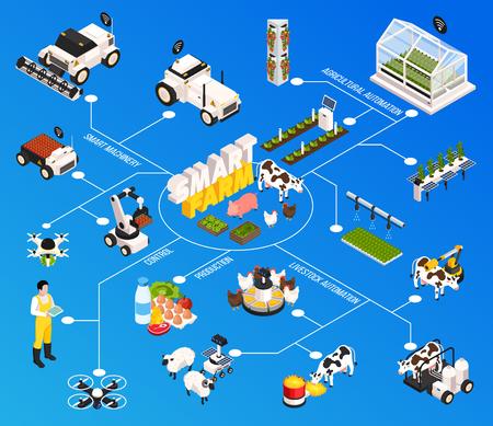 Ilustración de Smart farm flowchart with agriculture technology symbols isometric vector illustration - Imagen libre de derechos