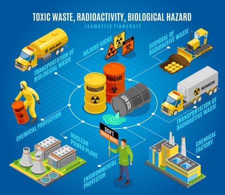 Illustration pour Toxic radioactive nuclear biological waste hazard isometric flowchart with  safe disposal transportation environmental activists warning vector illustration - image libre de droit