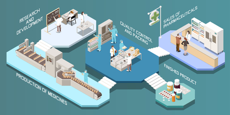 Illustration pour Pharmaceutical production isometric multistore composition with research and development production of medicines quality control and packing finished product descriptions vector illustration - image libre de droit