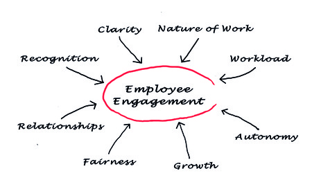 Photo for employee engagement - Royalty Free Image