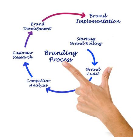 Branding Process