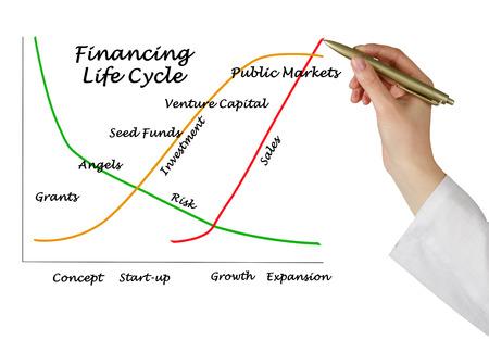 Financing Life Cycle diagram