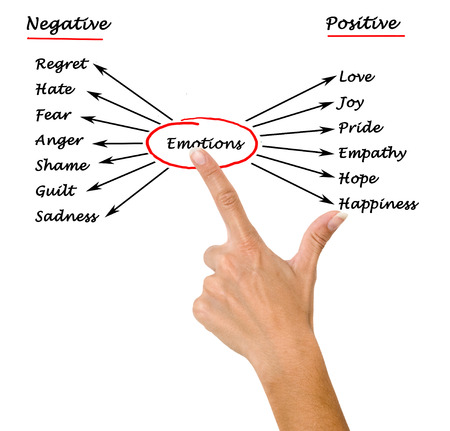 Photo for Diagram of emotions - Royalty Free Image