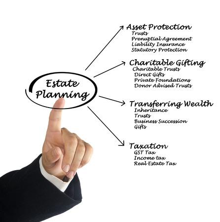 Photo pour Estate Planning - image libre de droit