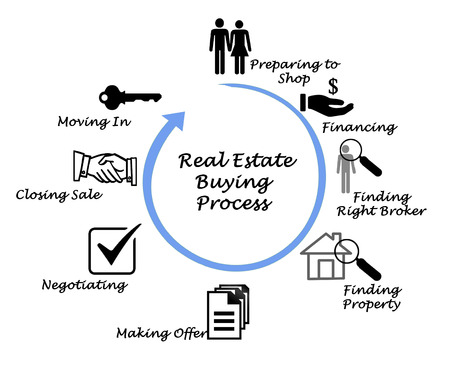 Photo for Real Estate Buying Process - Royalty Free Image