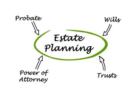 Foto de Diagram of Estate Planning - Imagen libre de derechos