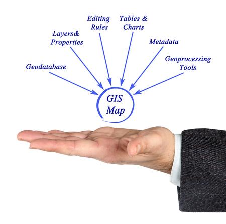 Photo pour Structure of GIS - image libre de droit