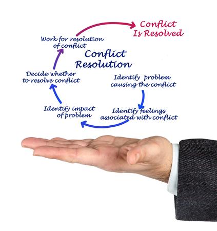 Photo pour Conflict Resolution - image libre de droit