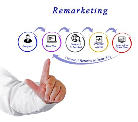 Photo pour Diagram of Retargeting - image libre de droit
