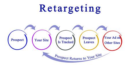 Foto de Diagram of Retargeting - Imagen libre de derechos