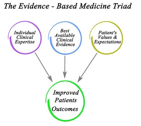 Foto de Evidence - Based Medicine Triad - Imagen libre de derechos
