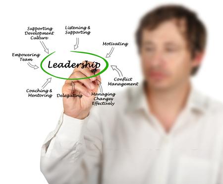 Photo pour Characteristics of Leadership - image libre de droit