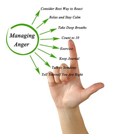 Photo pour How to manage anger - image libre de droit