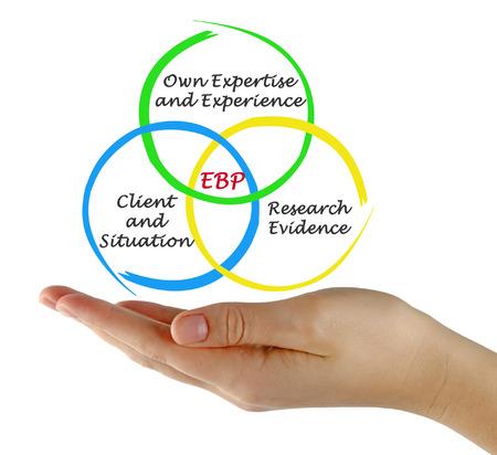 Foto de Evidence based practice (EBP) - Imagen libre de derechos