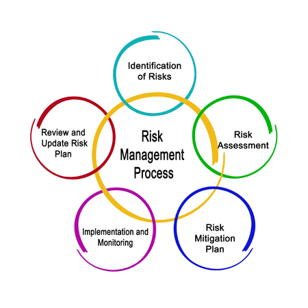 Photo pour Risk Management Process - image libre de droit