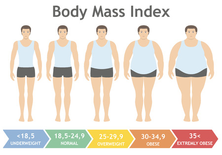 Illustrazione per Body mass index vector illustration from underweight to extremely obese in flat style. Man with different obesity degrees. Male body with different weight. - Immagini Royalty Free