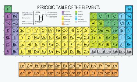 Ilustración de Vector periodic table of the elements - Imagen libre de derechos