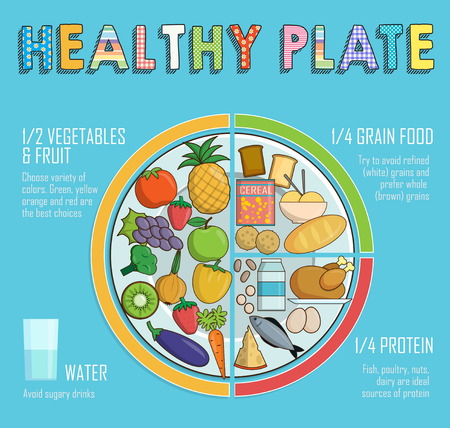 Ilustración de Infographic chart, illustration of a healthy plate nutrition proportions. Shows healthy food balance for successful growth, education and progress - Imagen libre de derechos