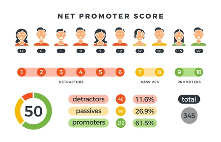 Ilustración de Net promoter score formula with promoters, passives and detractors charts. Vector nps infographic isolated on white. Illustration of nps promoter marketing, net promotion teamwork organization - Imagen libre de derechos