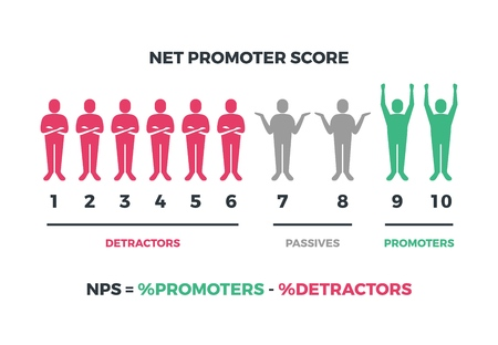 Ilustración de Net promoter score formula for internet marketing. Vector nps infographic isolated on white background. Net score nps, promoter marketing illustration - Imagen libre de derechos