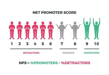 Illustration pour Net promoter score formula for internet marketing. Vector nps infographic isolated on white background. Net score nps, promoter marketing illustration - image libre de droit