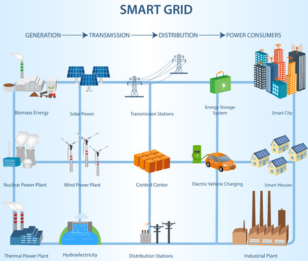 Foto de Smart Grid concept Industrial and smart grid devices in a connected network. Renewable Energy and Smart Grid Technology.Transmission and Distribution Smart Grid Structure within the Power Industry - Imagen libre de derechos