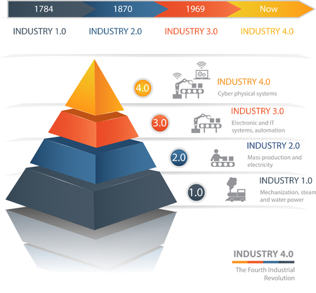 Illustration pour Industrie 4.0 The Fourth Industrial Revolution.Colorful  pyramid chart. Useful for infographics and presentations. - image libre de droit